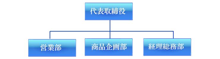 アルファジャパンの組織図